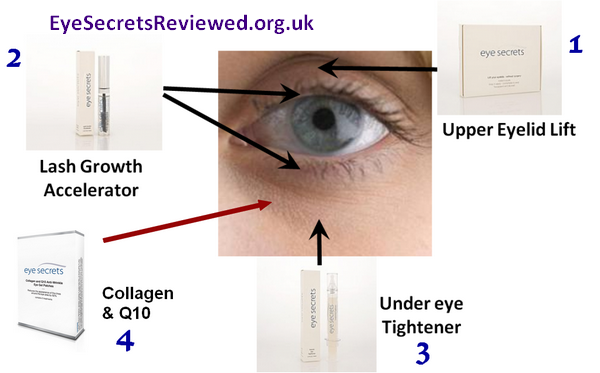 the eye secrets kit
